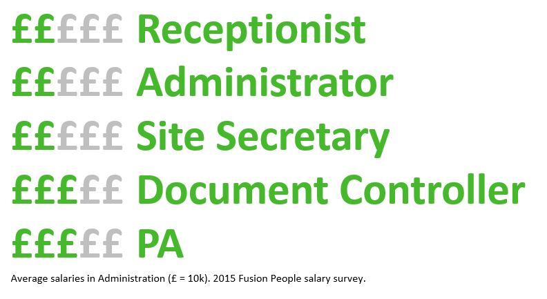 Administration Salary Survey