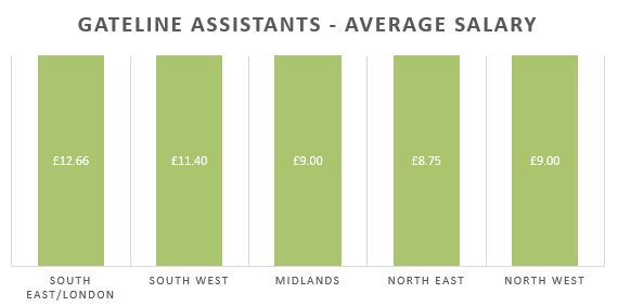 Gateline Assistants Salaries
