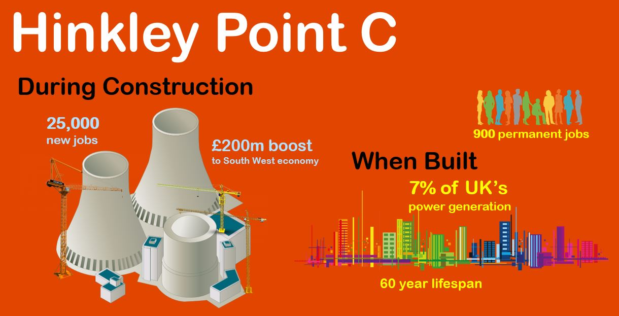 Hinkley Point Infographic