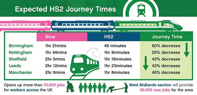 hs2 expected journey times