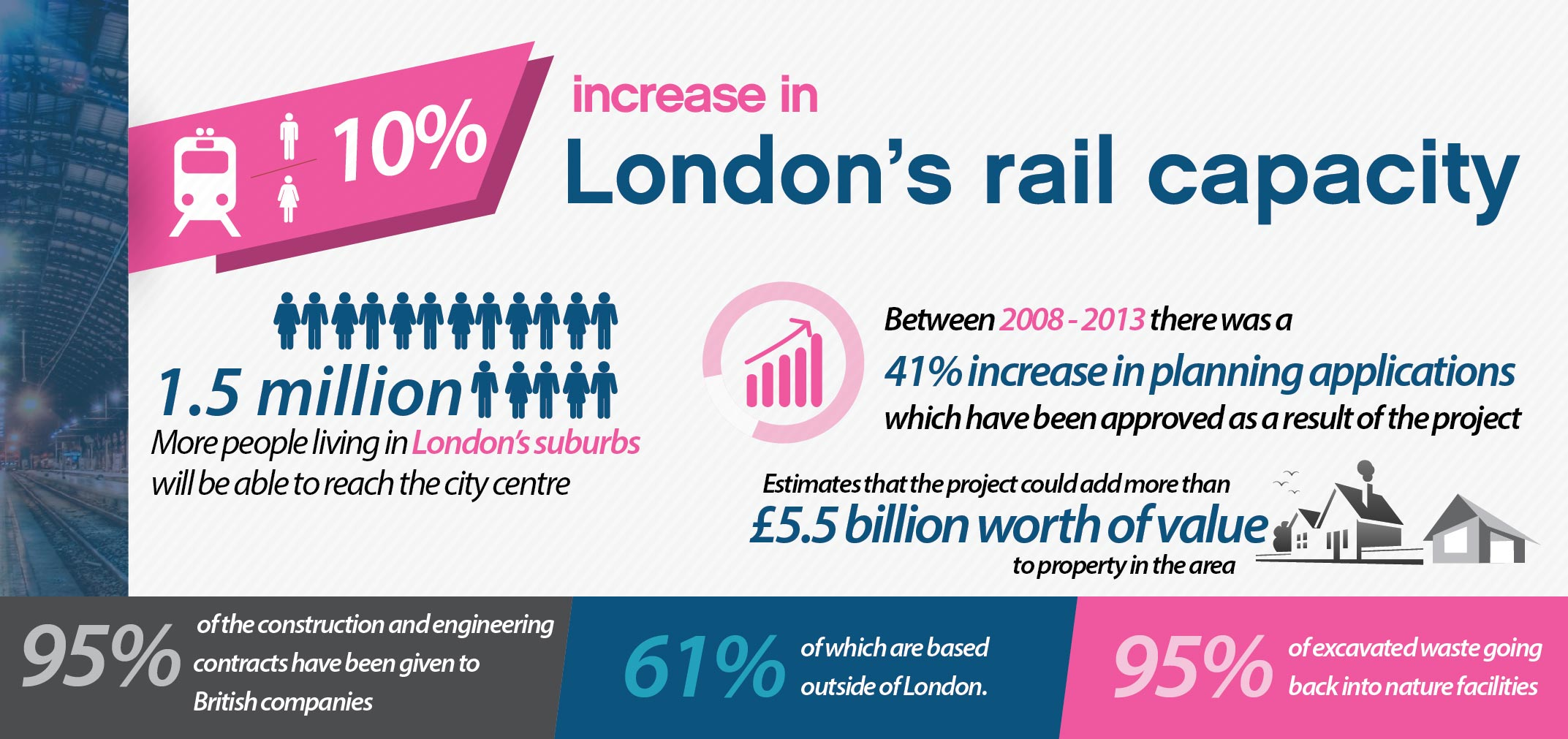 London's Rail Capacity stats